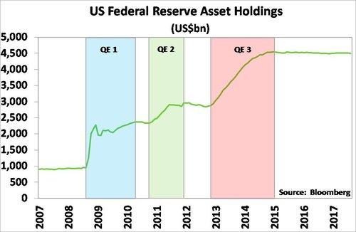 US_QE