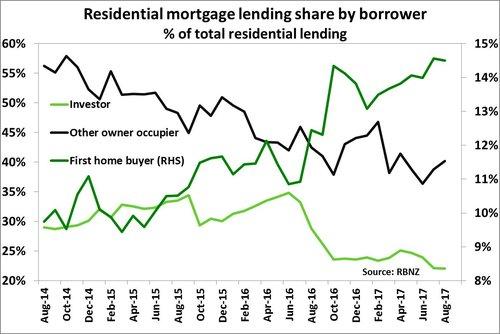 res lending borrower
